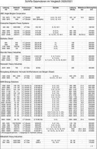 Tabelle 1, Gasmotoren 2020